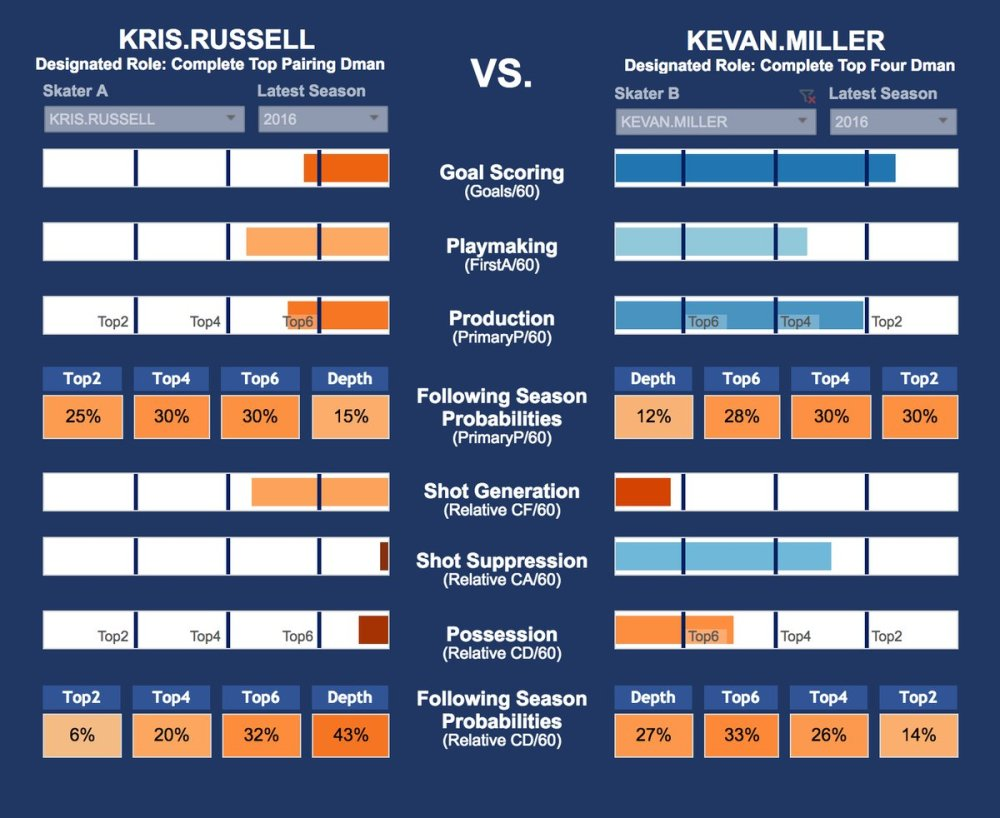 Kevan Miller's HERO chart courtesy of Own the Puck/@MimicoHero http://ownthepuck.blogspot.com